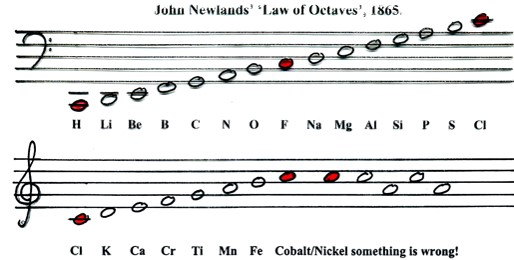 NEWLANDS_OCTAVES
