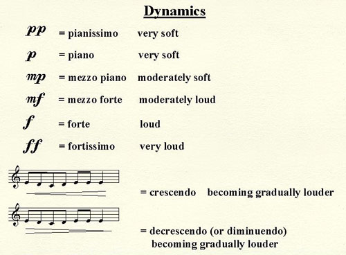 note_dynamics