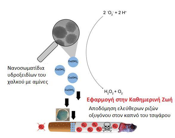 νανοσωματιδια χαλκου και καπνός τσιγαρου